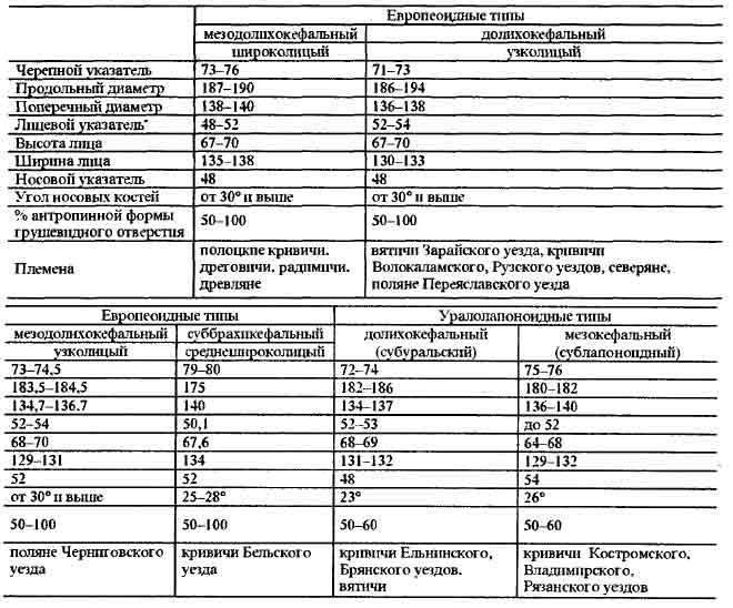 http://historylib.org/historybooks/pod-red--T-I--Alekseevoy_Vostochnye-slavyane--Antropologiya-i-etnicheskaya-istoriya/1327770442_5114.jpg