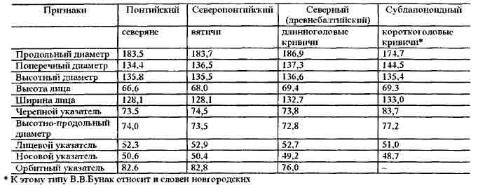 Таблица 1-2.