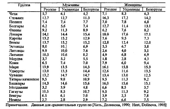 темы - Восточные славяне.