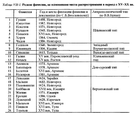 Таб.чца VII-1. Редкие фамилии, не изменившие места распространения в период с XV-XX вв.
