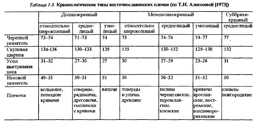 Таблица 1-3.